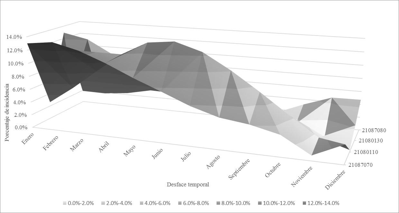 Figura 4. Cambios de los coeficientes de correlación entre el índice QBO y las series suavizadas de caudales