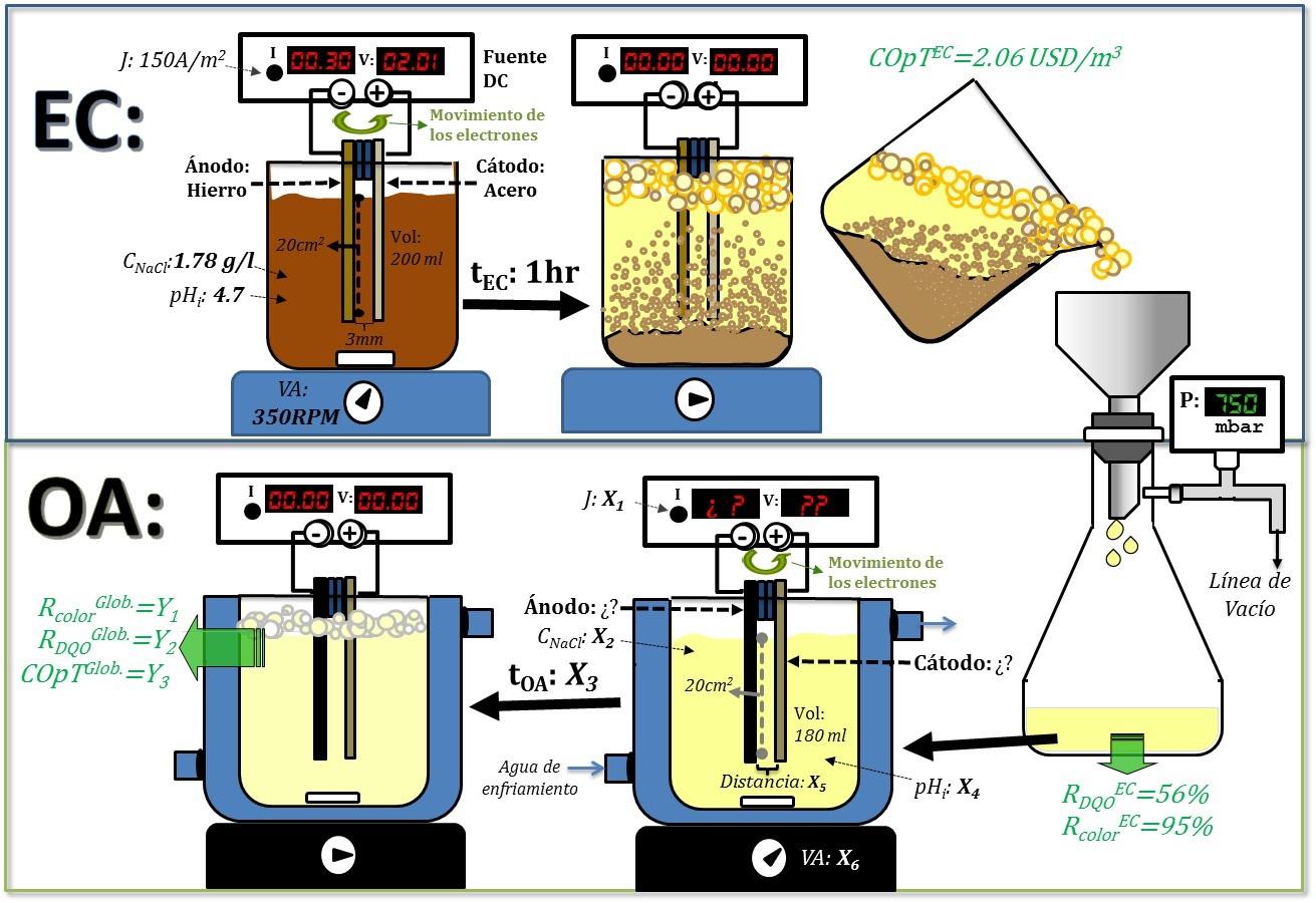 Diagrama del proceso secuencial EC-OA utilizado en los ensayos experimentales