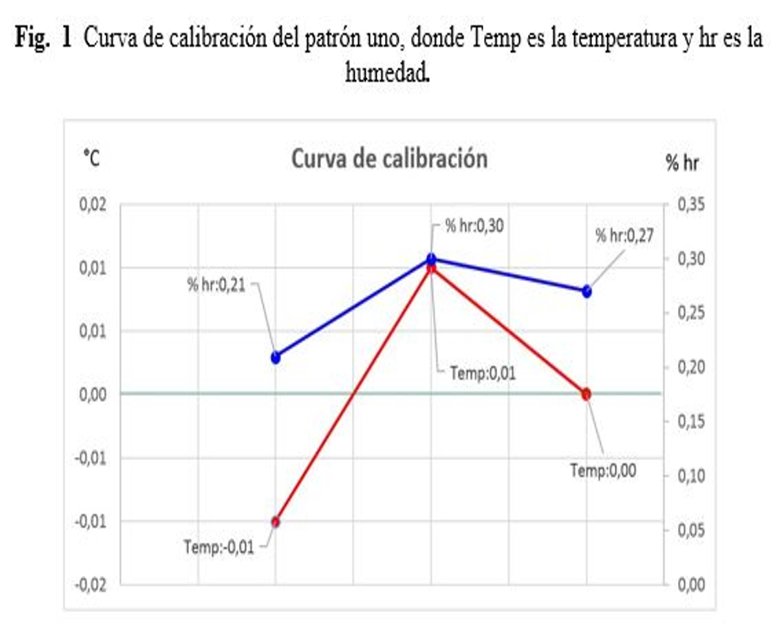 Curva de calibración del patrón uno, donde Temp es la temperatura y hr es la humedad (VAISALA, 2014a).