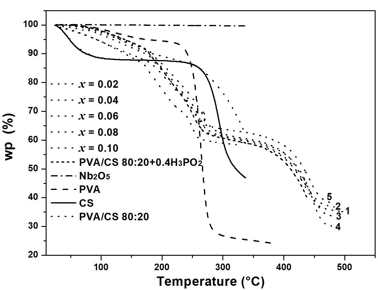 Curvas de termogravimetría (peso porcentual contra temperatura) para: PVA (línea a trazo), CS (línea sólida), CS/PVA 80–20 (línea punteada), N2bO5 (línea a trazopunteada), PVA/CS 80:20 + 0.4H3PO2 (línea punteada acortada) y PVA/CS 80:20 + 0.40H3P02 con concentraciones desde x = 0.02 (línea punteada 1), 0.04 (línea punteada 2), 0.06 (línea punteada 3), 0.08 (línea punteada 4) y 0.10 (línea punteada 5).
