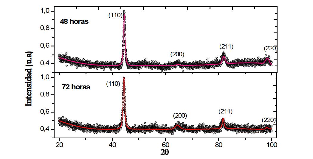 Patrón de XRD para las muestras de Fe90Al10 obtenidas por aleamiento mecánico con 48 y 72 horas de molienda