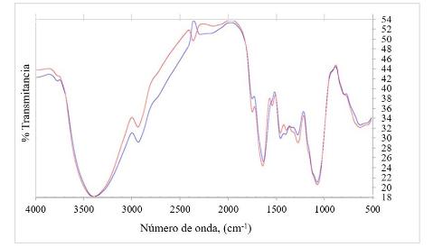 Análisis FTIR del biomaterial a partir de cacao antes y después del proceso de adsorción de cromo.