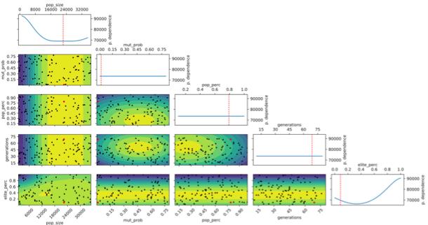 Superficie de respuesta estimada en función de los parámetros del GA para la última iteración del meta- optimizador.