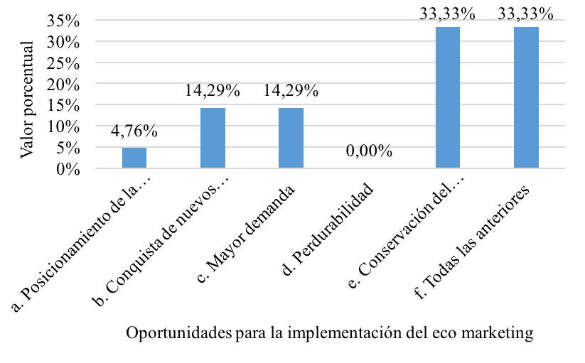 Oportunidades para la implementación del eco marketing