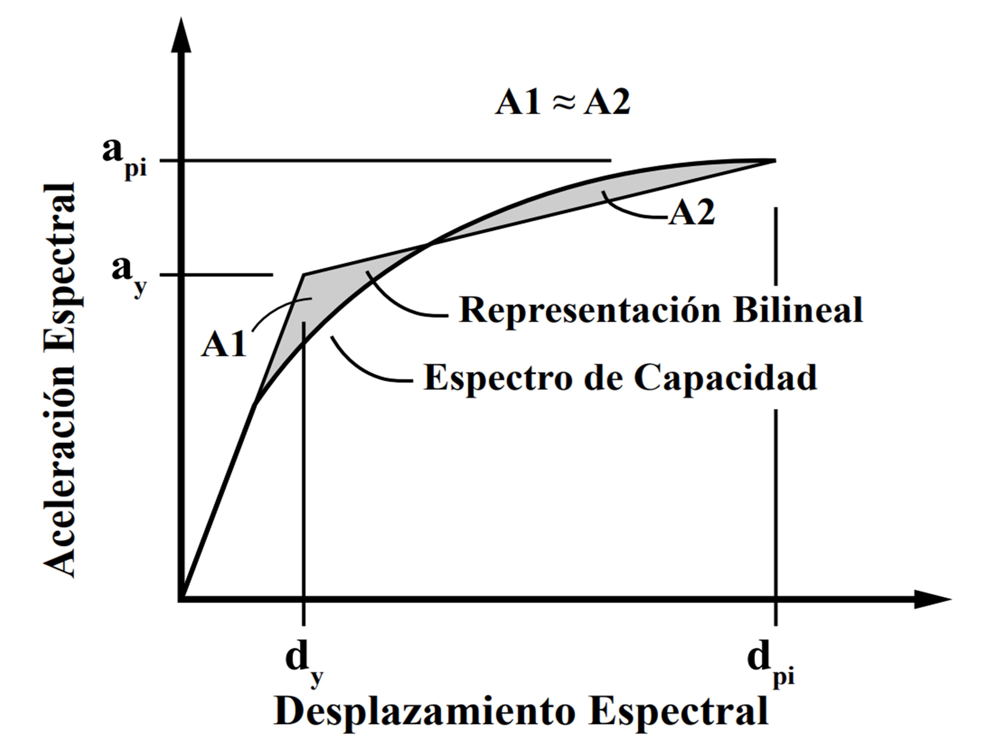 Parámetros relevantes en el cálculo del amortiguamiento efectivo, tomado de ATC-40 (ATC, 1996).