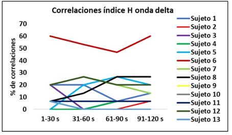 Correlaciones índice H ondas delta