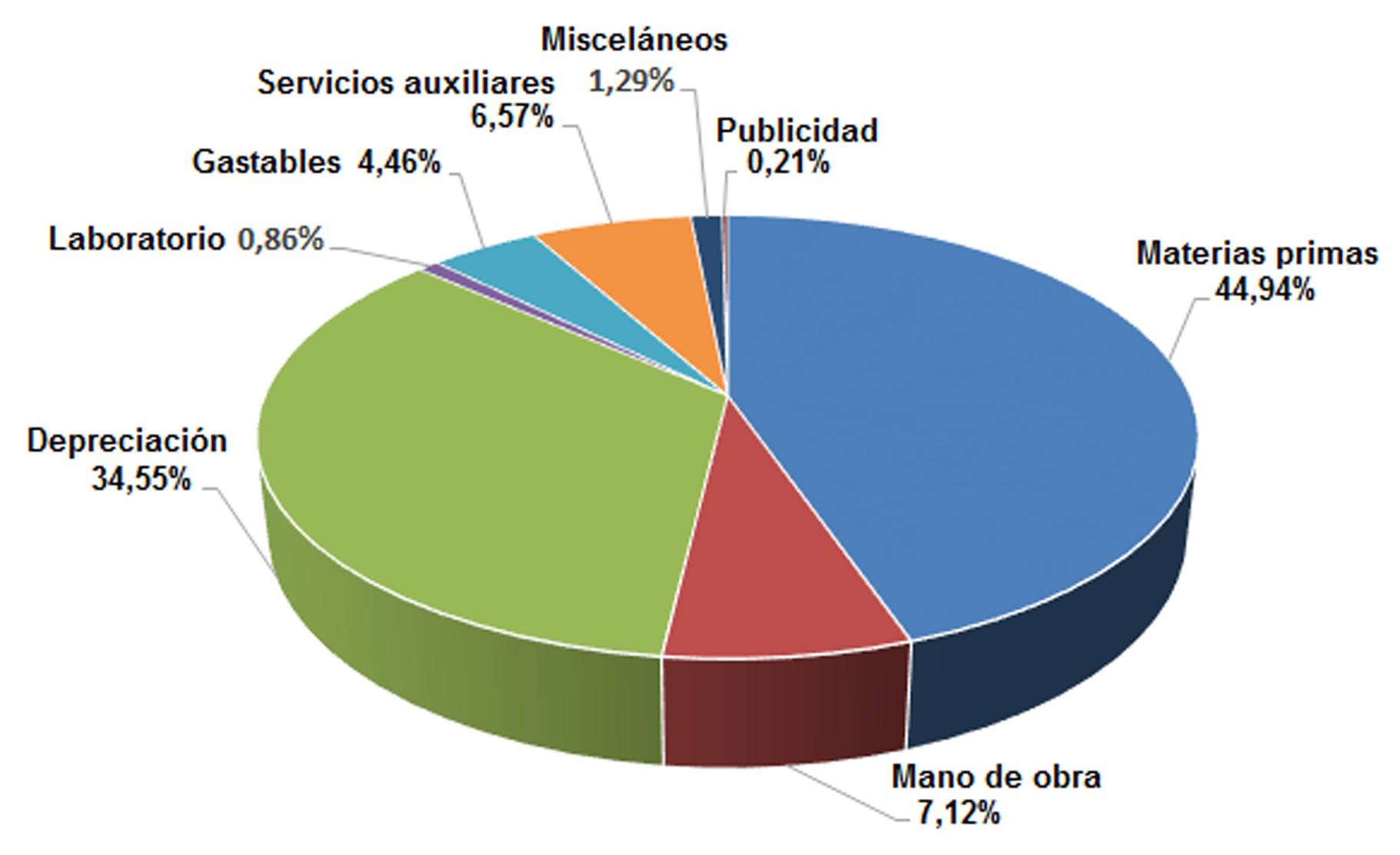 desglose de las diferentes partidas involucradas en el costo de operación anual de la planta.