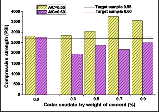 Concrete strength in psi by addition of exudate