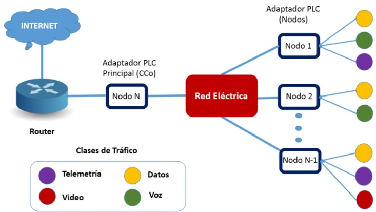 Escenario práctico de una HAN sobre PLC