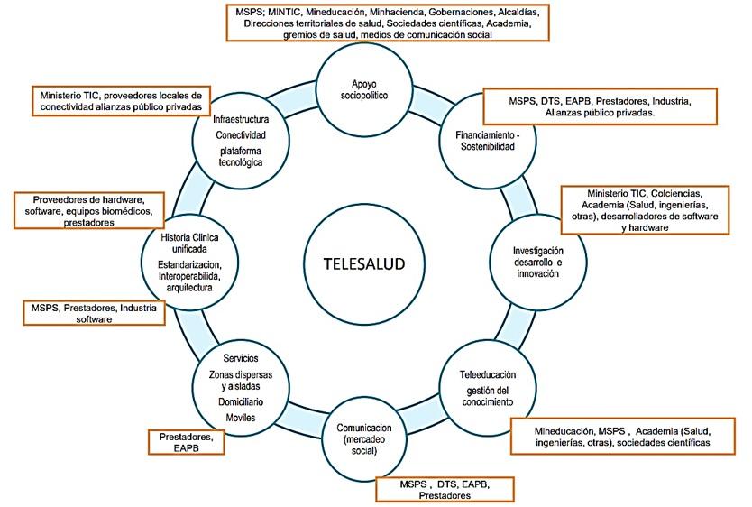 Componentes y actores de la telesalud (Dantanarayana and Sahama, 2016)