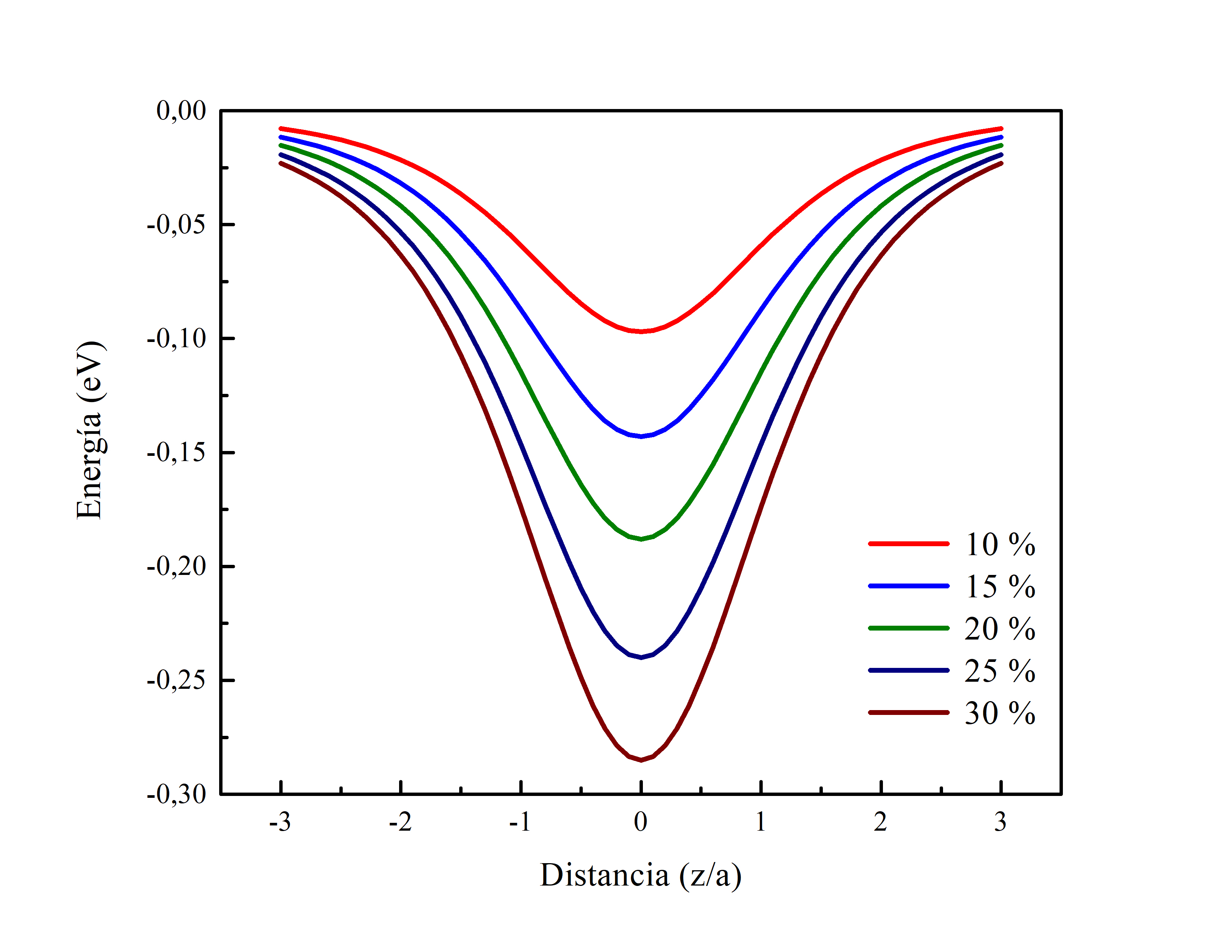 Forma del potencial del pozo cuántico propuesto para diferentes concentraciones de indio.